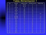 tabla alimentaci n 1