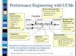 performance engineering with ucms