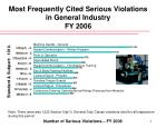 most frequently cited serious violations in general industry fy 2006