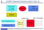 ecmwf seasonal forecast system sys 3
