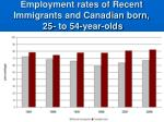 employment rates of recent immigrants and canadian born 25 to 54 year olds