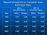 recent immigrant to canadian born earnings ratio