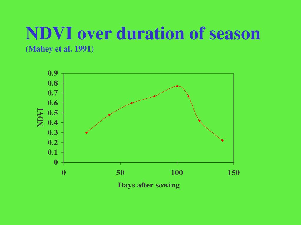 NDVI over duration of season