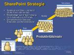 sharepoint strategie