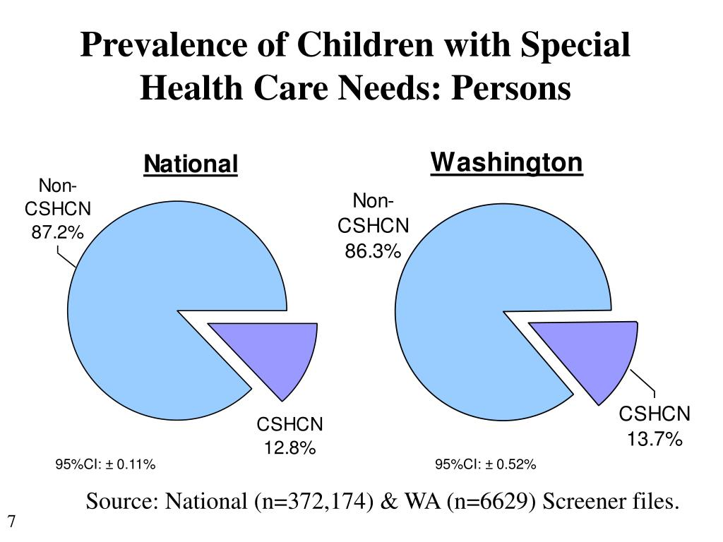 Prevalence of Children with Special Health Care Needs: Persons
