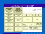 architecture tcp ip