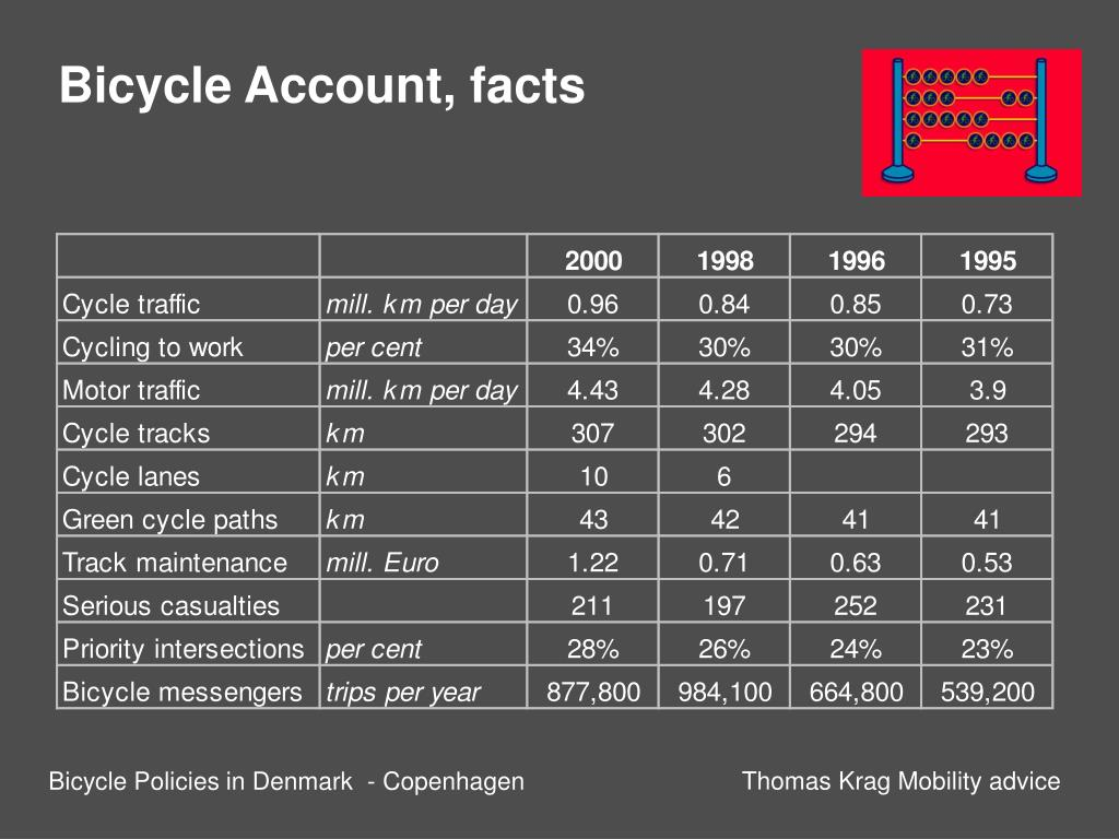 Bicycle Account, facts