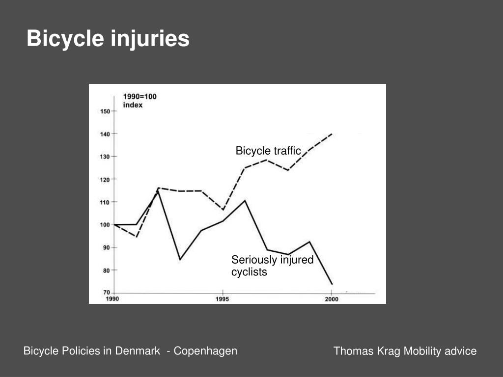 Bicycle injuries