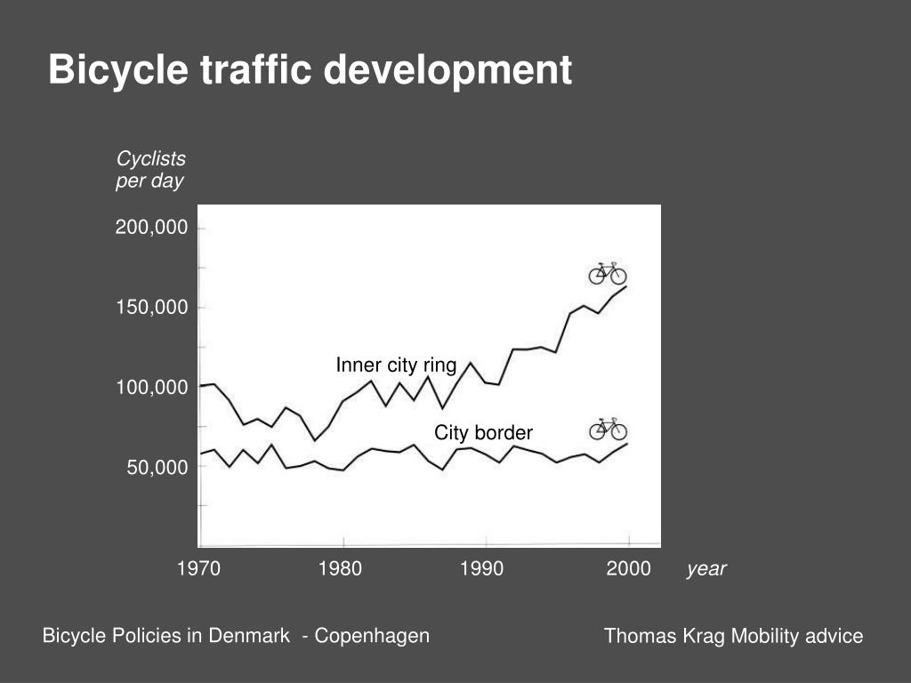Bicycle traffic development