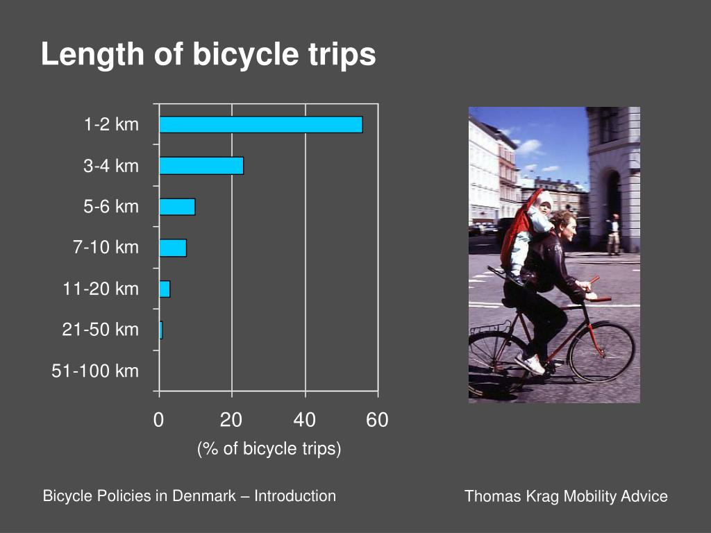 Length of bicycle trips