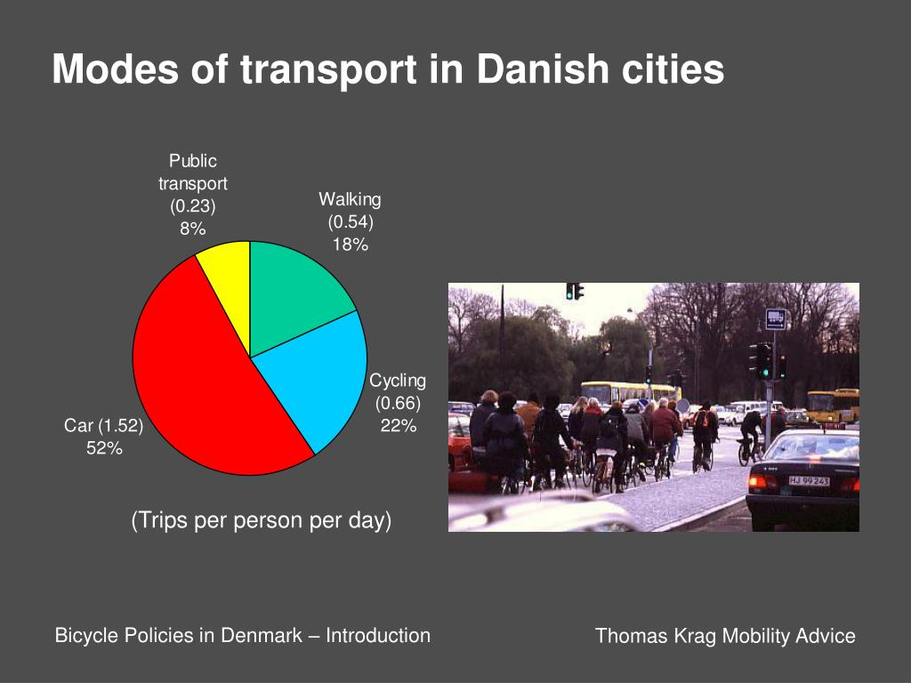 Modes of transport in Danish cities