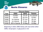 quota closures