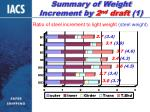 summary of weight increment by 2 nd draft 1