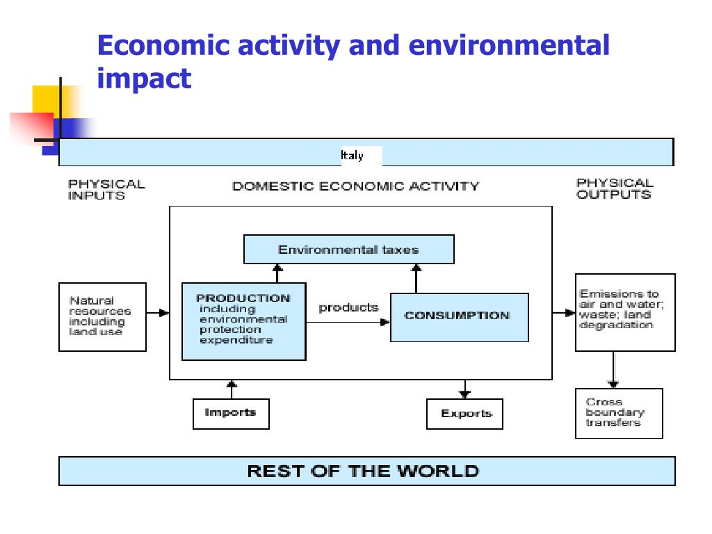 Economic activity and environmental impact