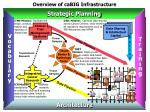 overview of cabig infrastructure