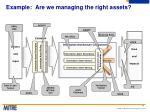 example are we managing the right assets
