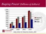 buying power billions of dollars