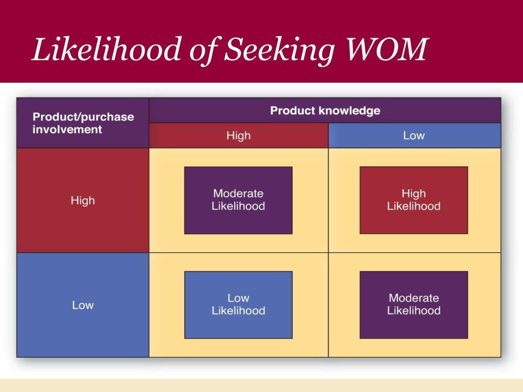 Likelihood of Seeking WOM