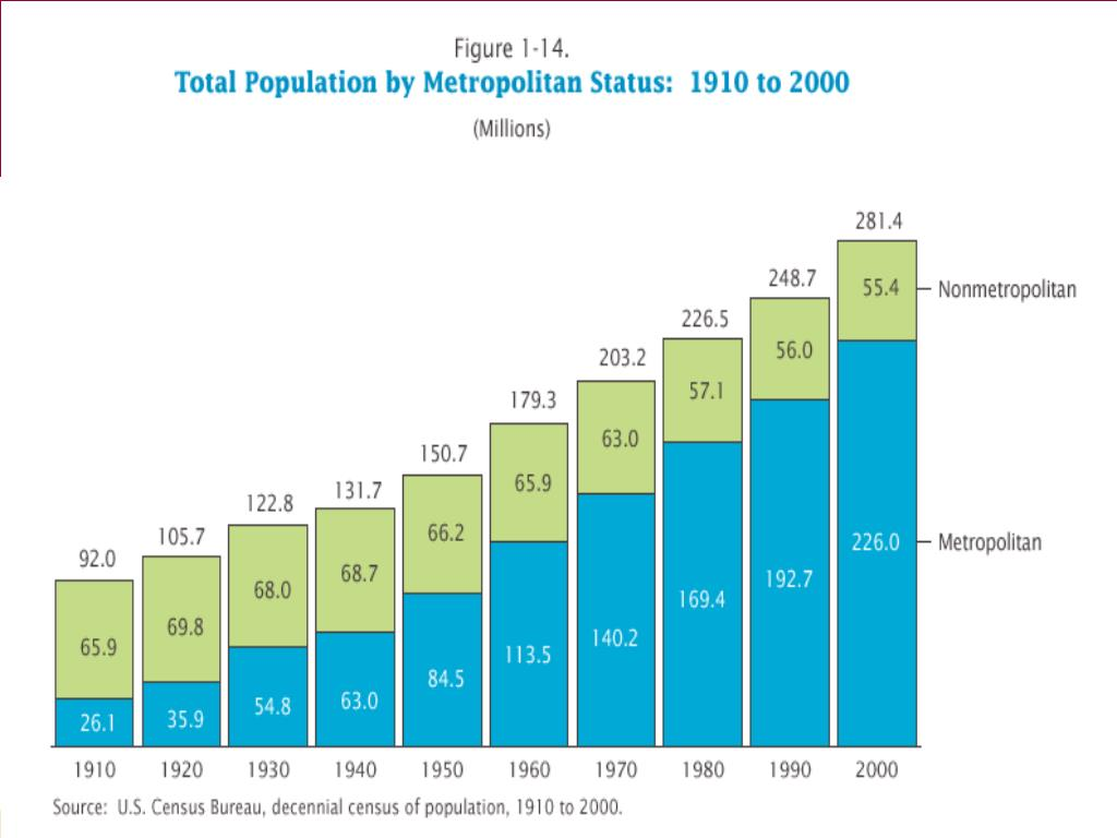 Snapshot of Demographic Trends