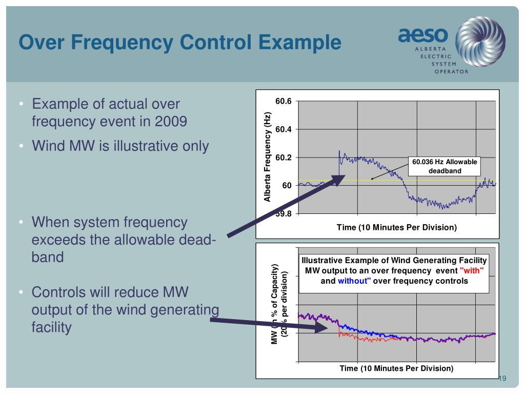 Over Frequency Control Example