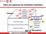 tipos de esquemas de metadatos dominio