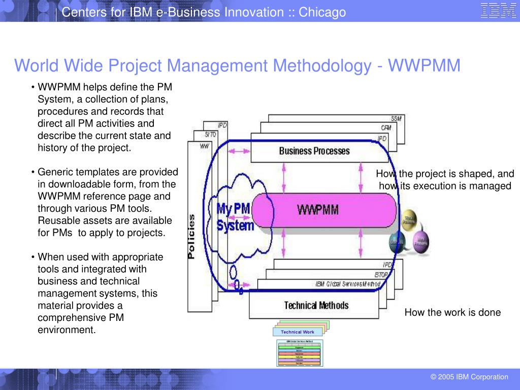 Ppt Ibm Project Management Powerpoint Presentation Free Download Id 359698