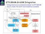 gt4 gram gridvm integration