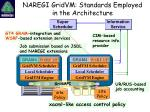 naregi gridvm standards employed in the architecture