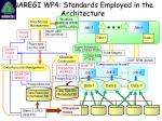 naregi wp4 standards employed in the architecture