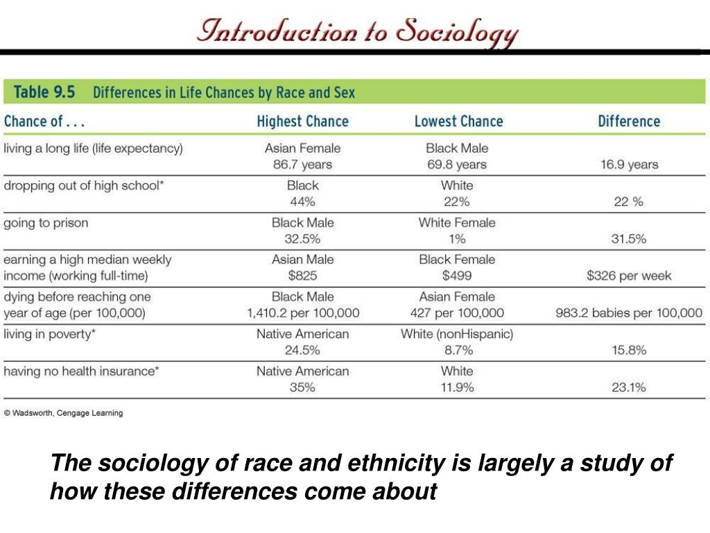 The sociology of race and ethnicity is largely a study of how these differences come about
