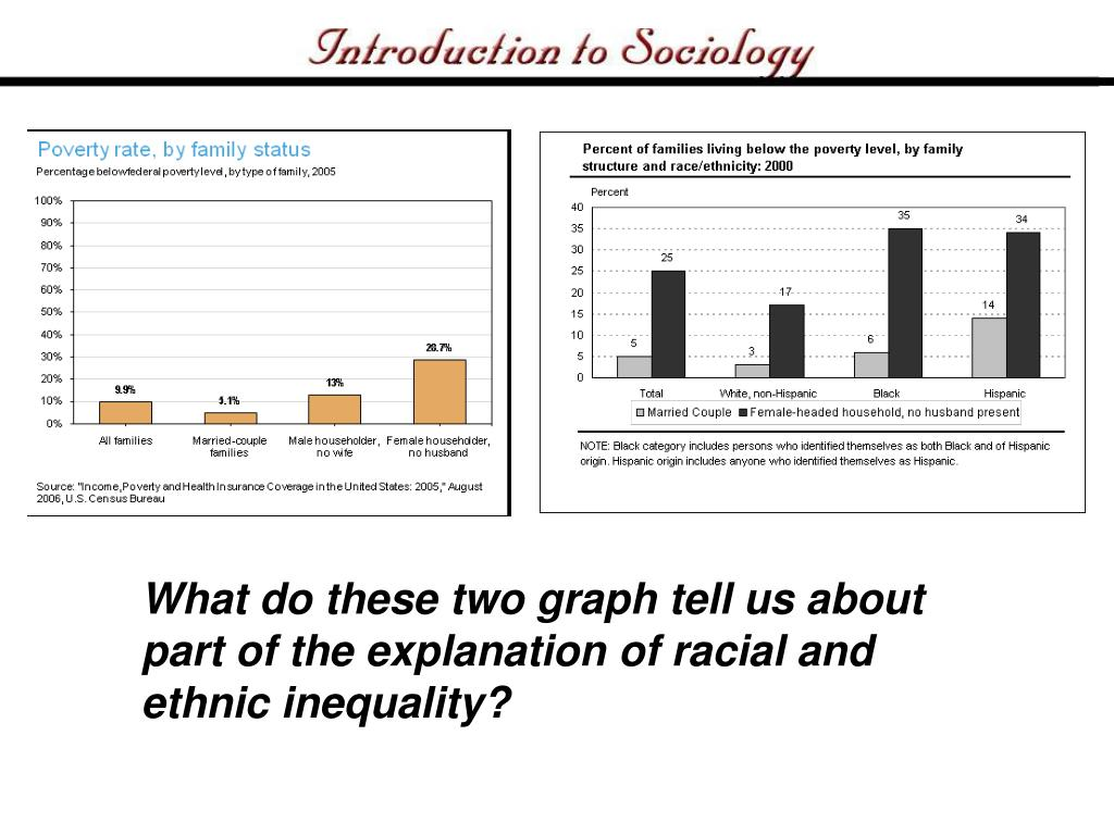 What do these two graph tell us about part of the explanation of racial and ethnic inequality?