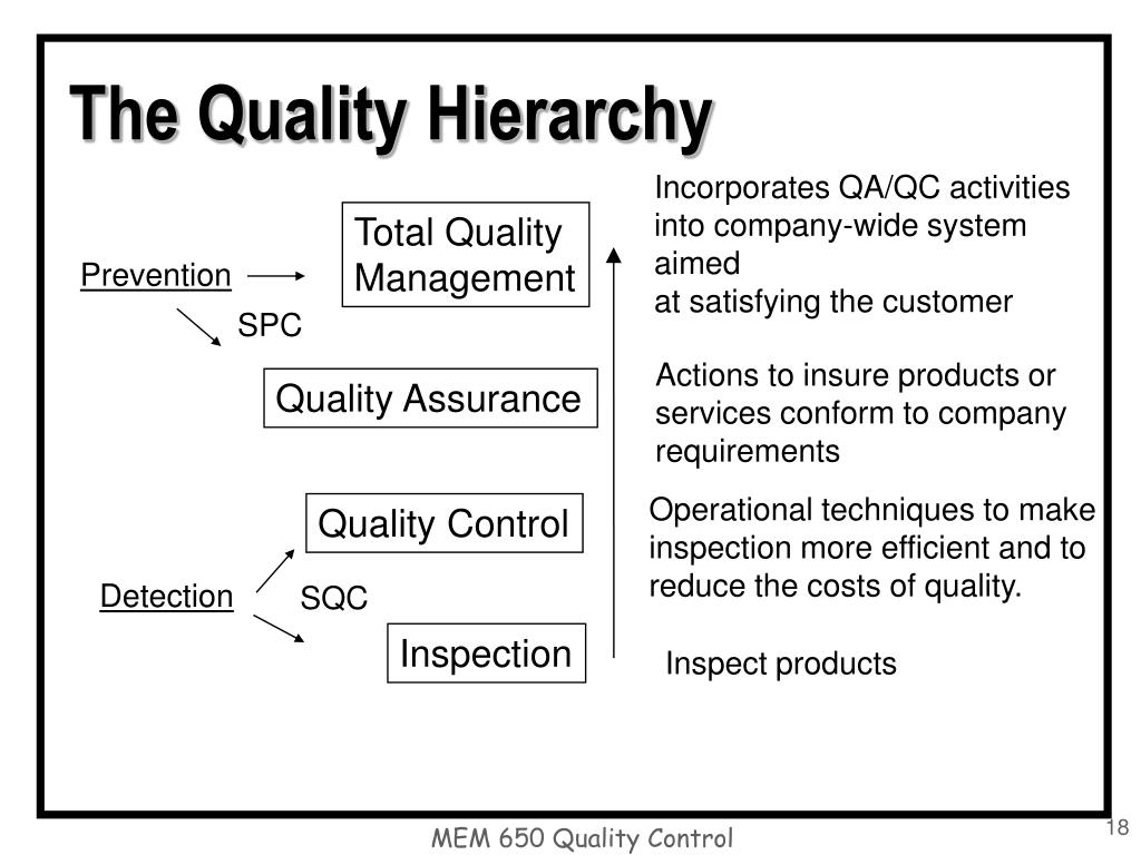 The Quality Hierarchy