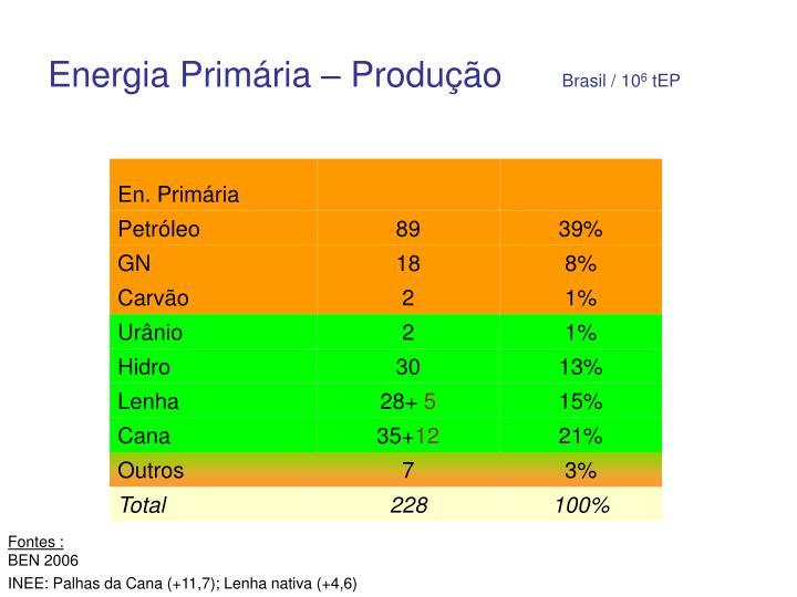 Energia Primária – Produção