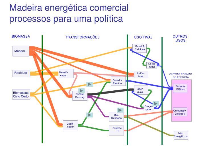 Madeira energética comercial