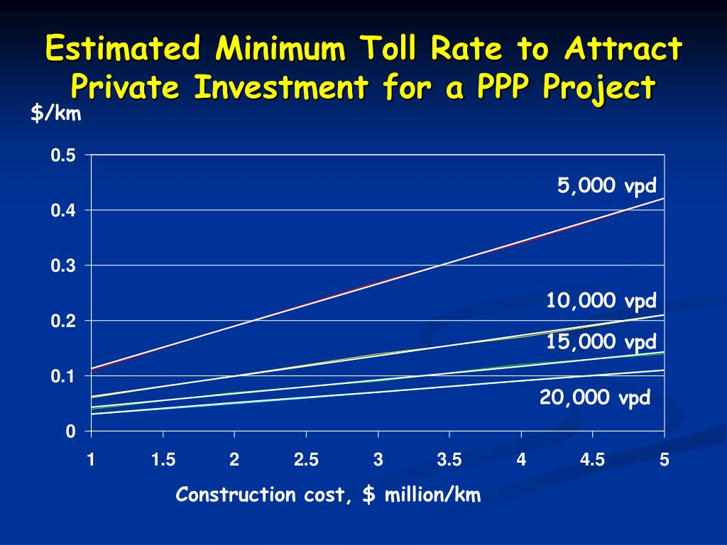 Estimated Minimum Toll Rate to Attract Private Investment for a PPP Project