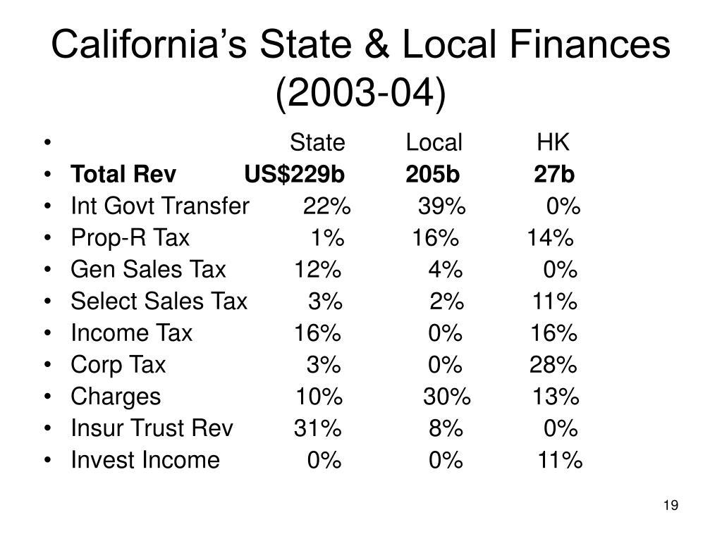 California's State & Local Finances