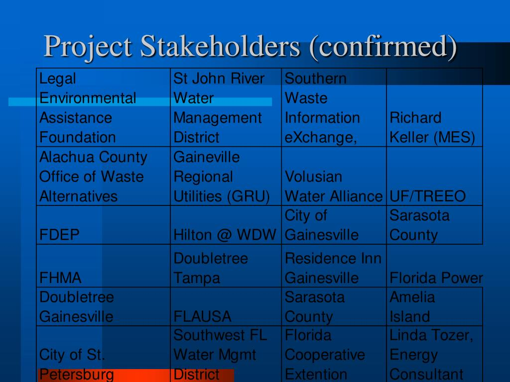 Project Stakeholders (confirmed)