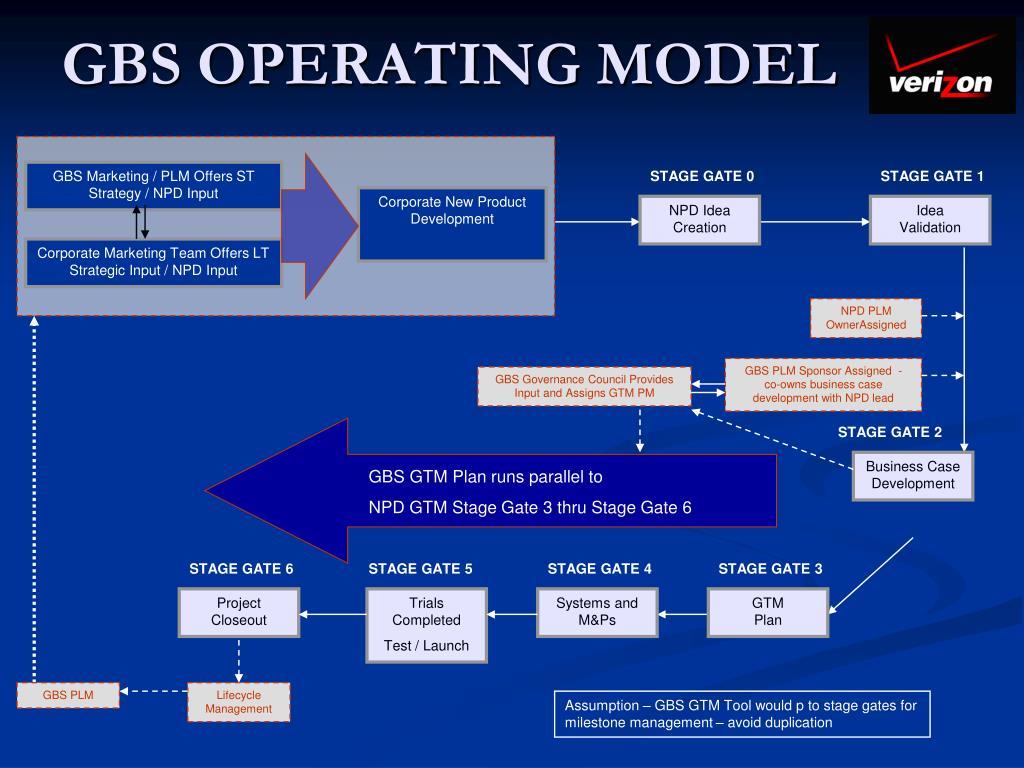 GBS OPERATING MODEL