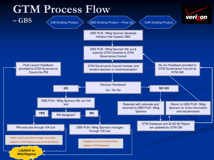 Gtm process flow gbs