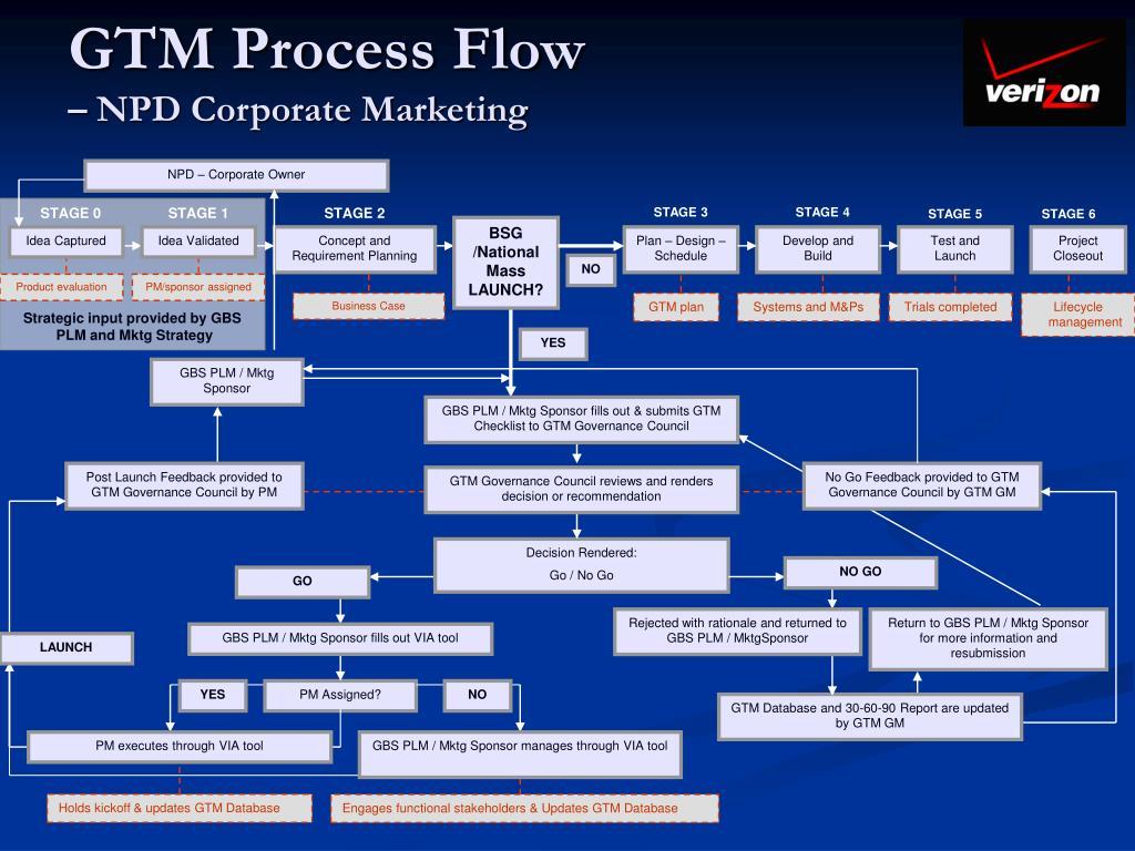 GTM Process Flow