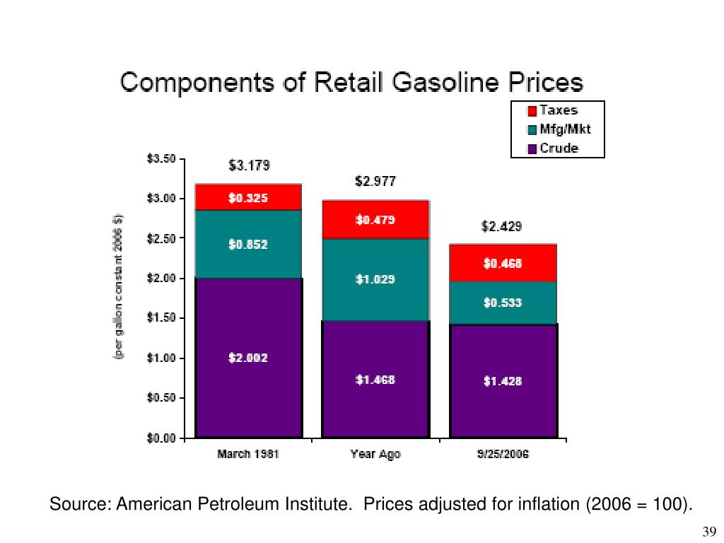 Source: American Petroleum Institute.  Prices adjusted for inflation (2006 = 100).