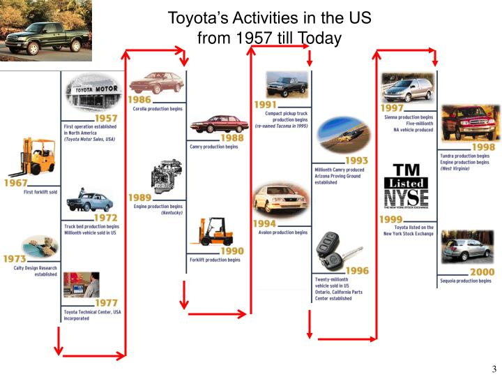 Toyota s activities in the us from 1957 till today