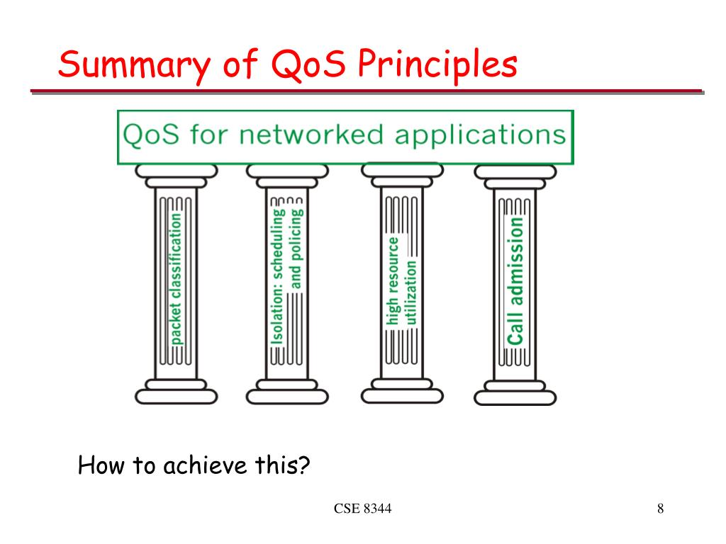 Summary of QoS Principles