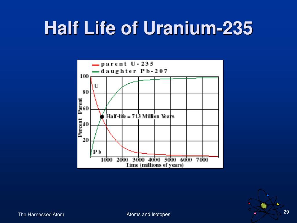 Half Life of Uranium-235