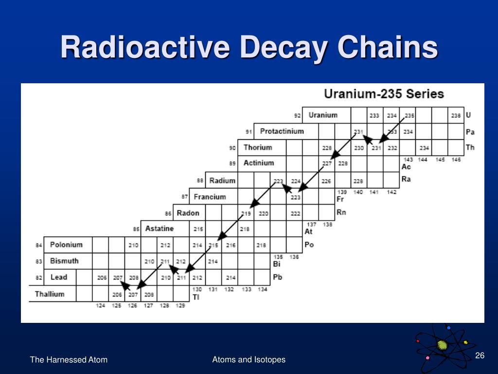 Radioactive Decay Chains