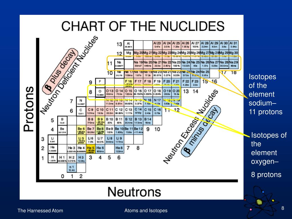 Isotopes of the element sodium– 11 protons