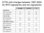 ictdi rank changes between 1997 2004 for wto signatories and non signatories
