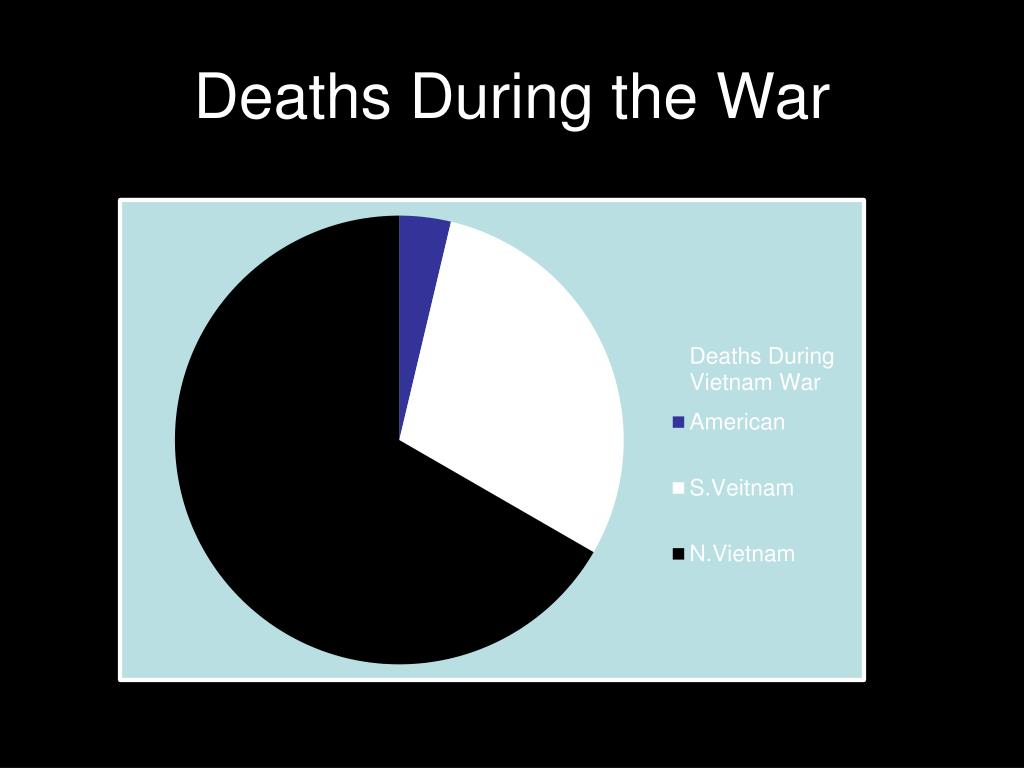 Deaths During the War
