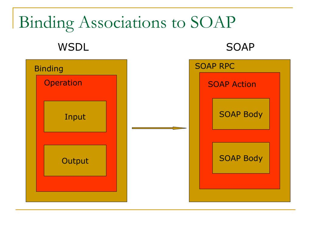 Binding Associations to SOAP