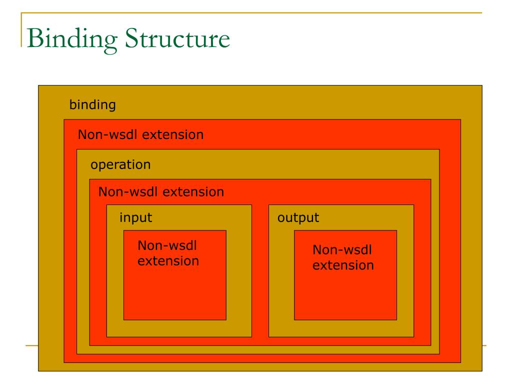 Binding Structure